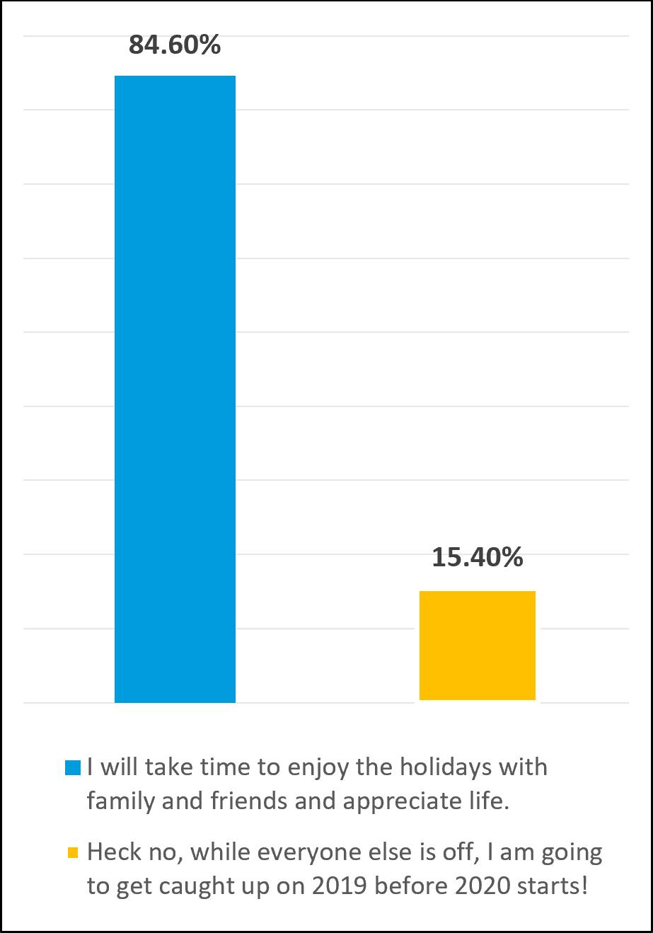 Oct 2019 survey results