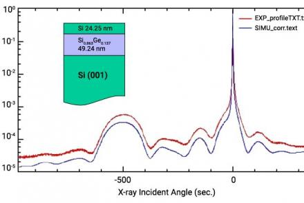High-Resolution X-Ray Rocking Curve Analysis Of An SiGe Film Grown On An Si (001) Substrate