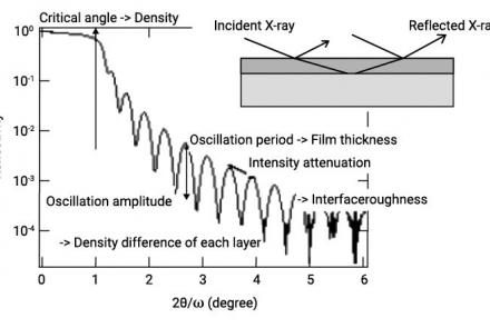 Evaluation Of A Thin Film By The X-Ray Reflectivity Method
