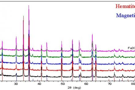 High-Speed Identification And Quantification Of Hematite And Magnetite