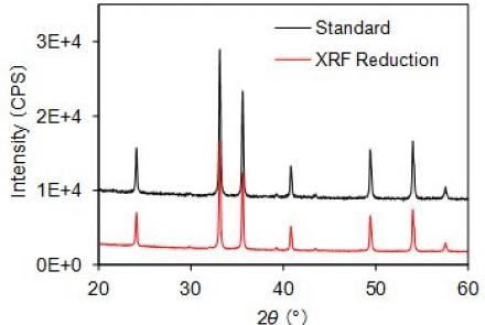 Measurement With Fluorescent X-Ray Reduction Mode Of D/TeX Ultra